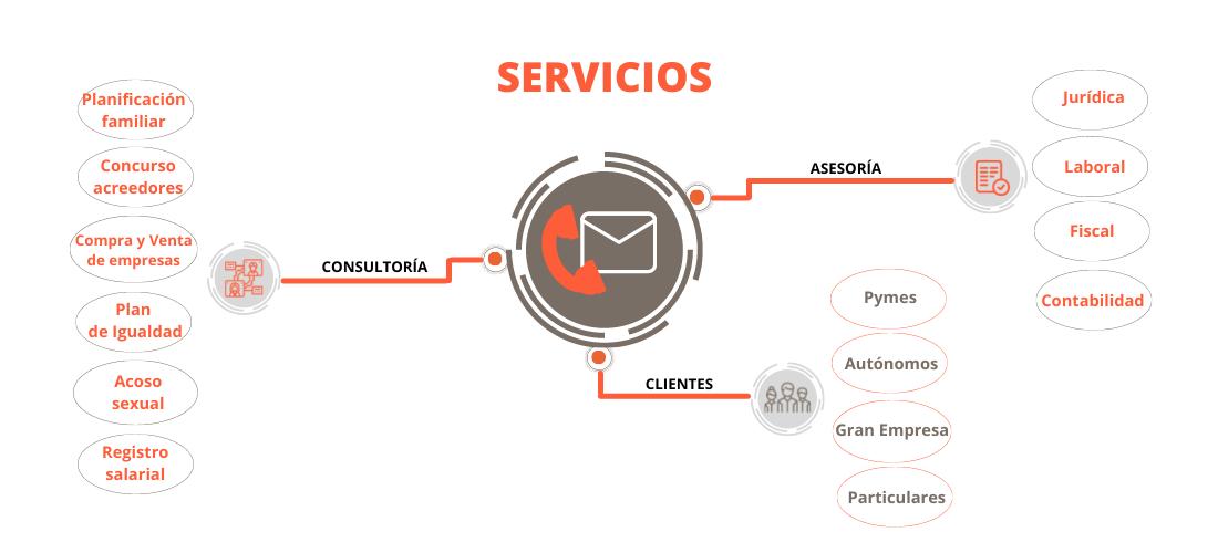 Infografia Servicios Area Comercial Llado Grup